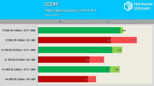 DOOM a Vulkan - Nárůst výkonu Radeonů, ale má to háček!