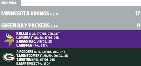 Vikings at Packers 17-9 Week4plryz