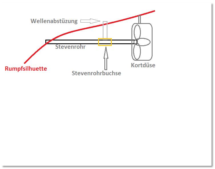 """Hafenschlepper """"Hamburg II"""" - Totalrenovierung/Umbau eines robbe-Veteranen - Seite 2 Wellenabsttzungecuf5"""