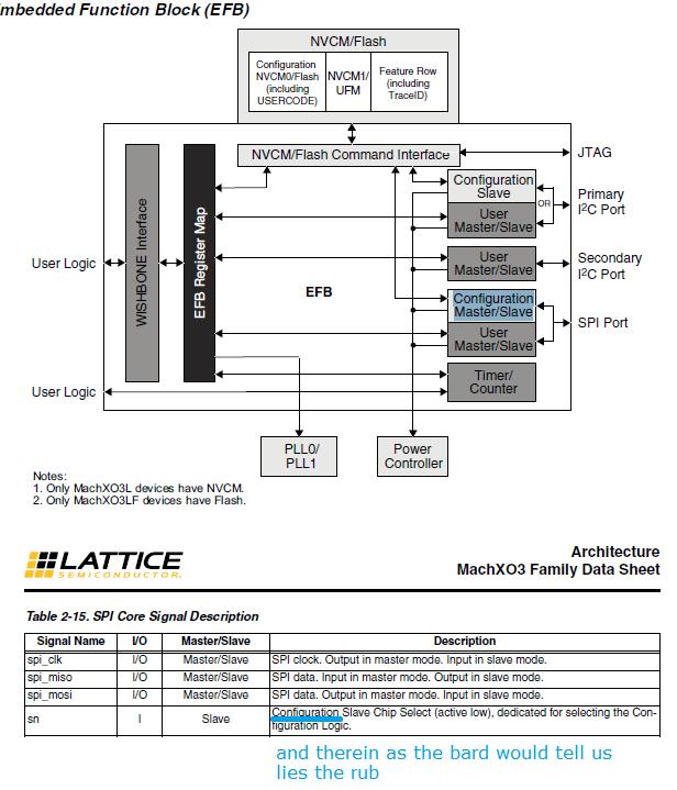 SPI Slave Controller - latticesemicom