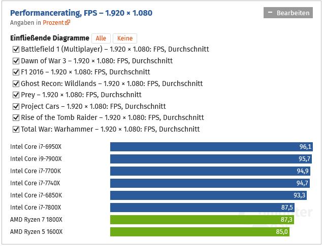 Skylake-X je dobrý herní CPU, lepší než Core i7-7700K! Dle Computerbase.de