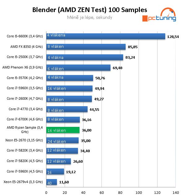 Výsledky AMD Zen ve srovnání s dalšími CPU